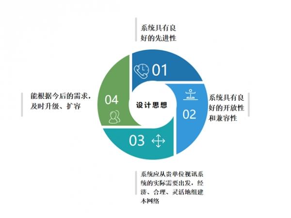 安徽省某政府视频会议解决方案